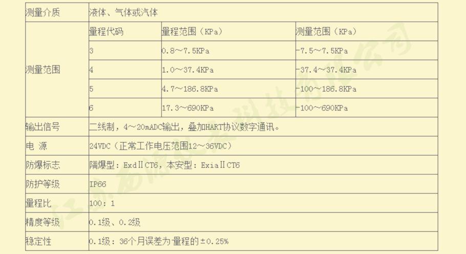 技术参数选型表