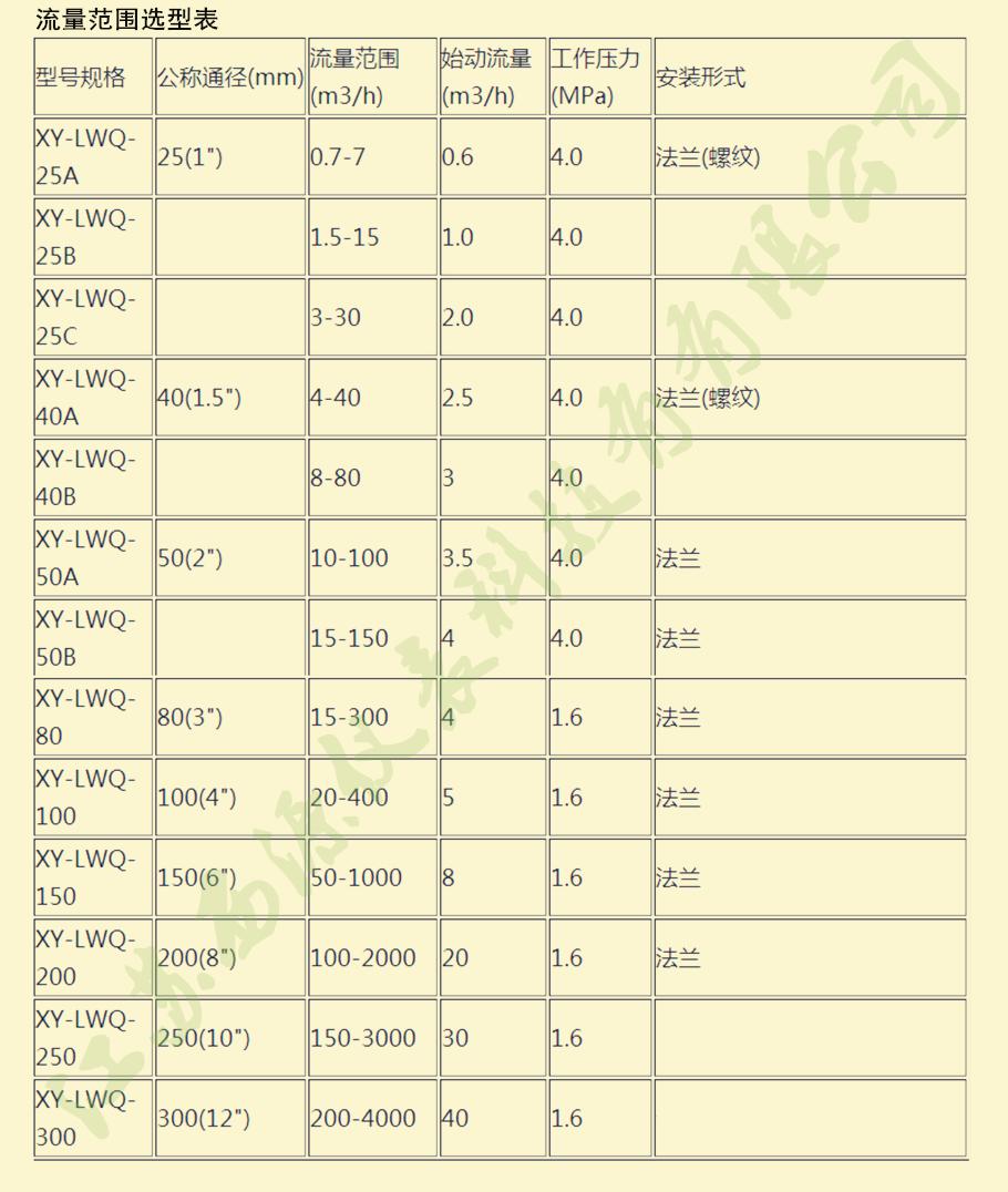 流量范围及选型表