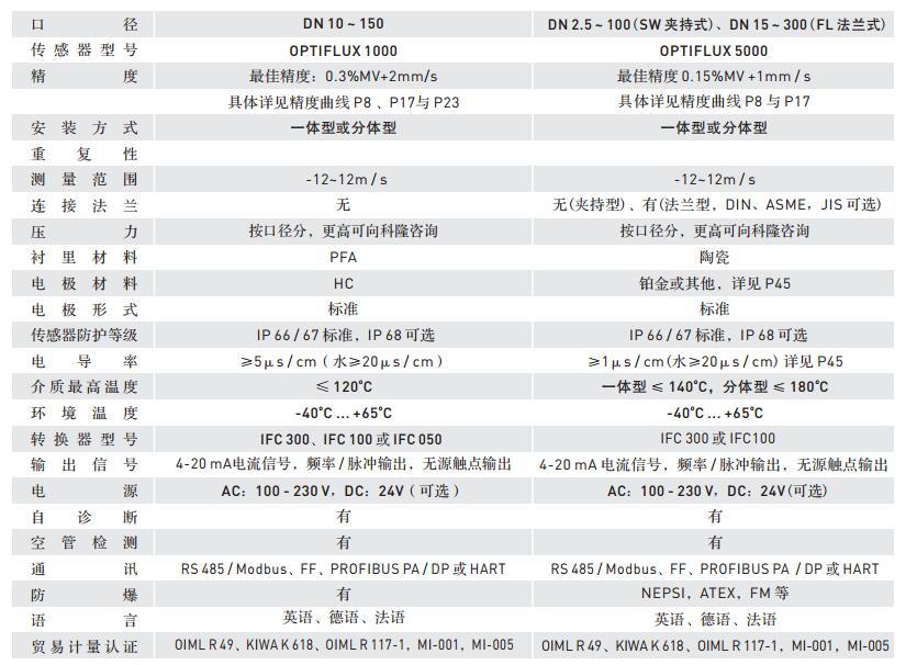 选型技术参数表